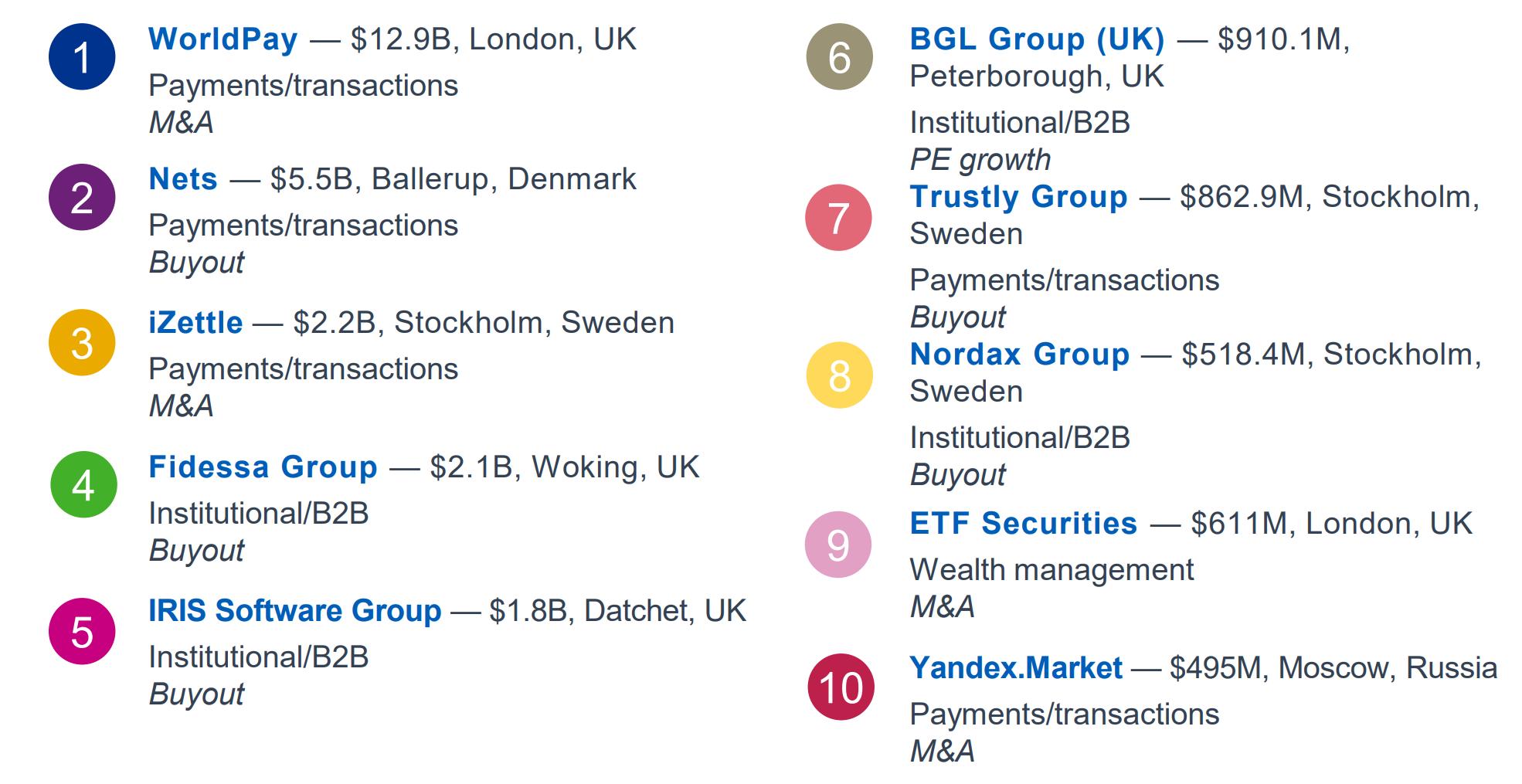 Top 10 European Fintech deals in 2018 – vimope